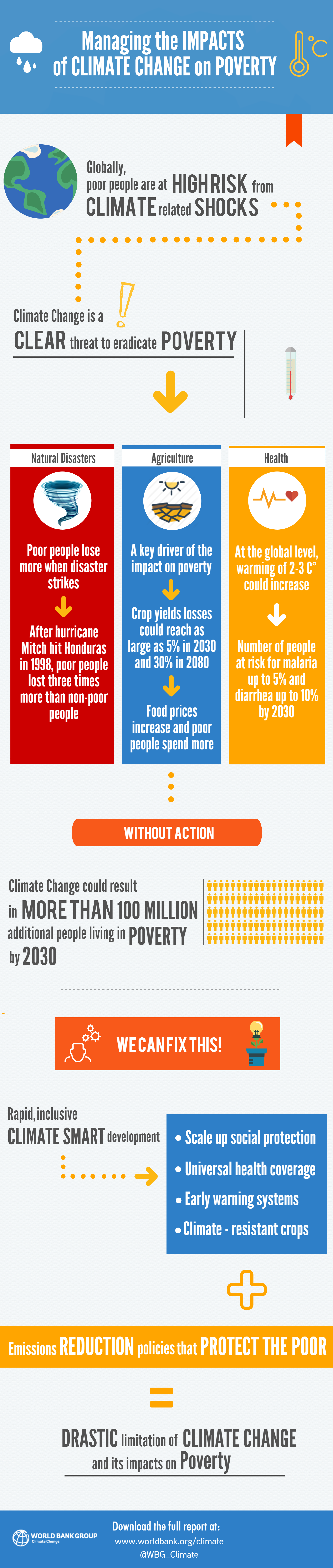 Climate and Poverty Infographic