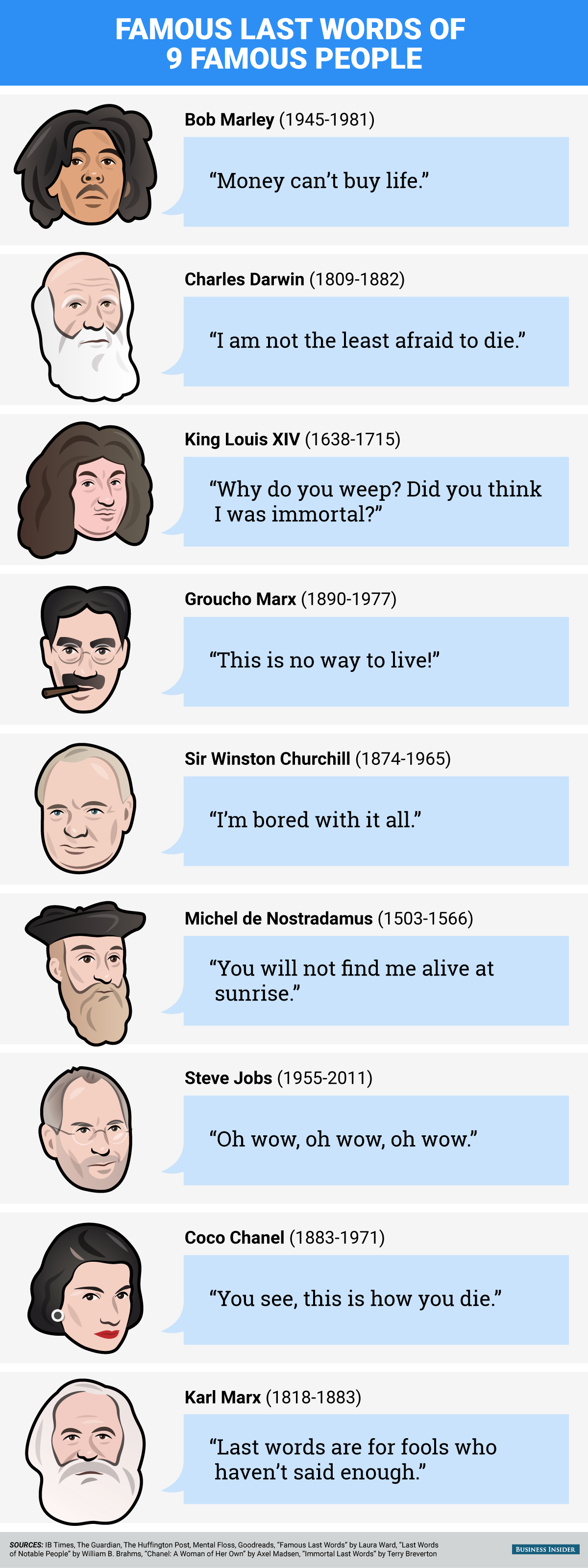 Strange things 9 famous people said right before they died