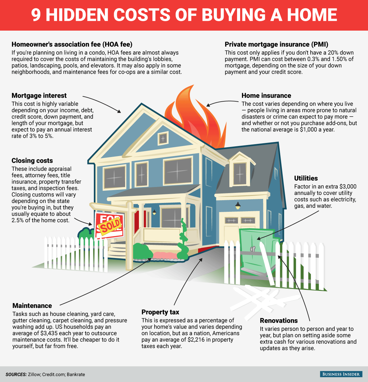 bi-graphic_9-hidden-costs-of-buying-a-home